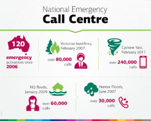National Emergency Call Centre inforgraphic; 120 Emergency activations since 2006, over 80,000 calls during the Victorian bushfires, over 240,000 calls during Cyclone Yasi 2011, over 60,000 calls during the Queensland Floods in 2009, over 30,000 calls during the Hunter Floods in 2007.