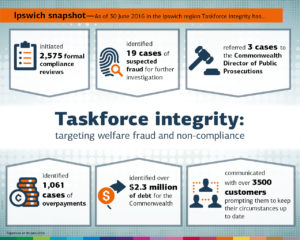 Infographic stating that, in Ipswich, taskforce intergiry has: initiated 2,575 formal compliance reviews, identified 19 cases of suspected fraud, referred 3 cases to the COmmonwealth Director of Public Presecutions, identified 1,061 cases of overpayments, identified over $2.3 million of debt and communicated with over 3500 customers.