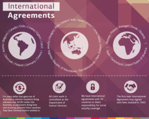 Infographic International Agreement