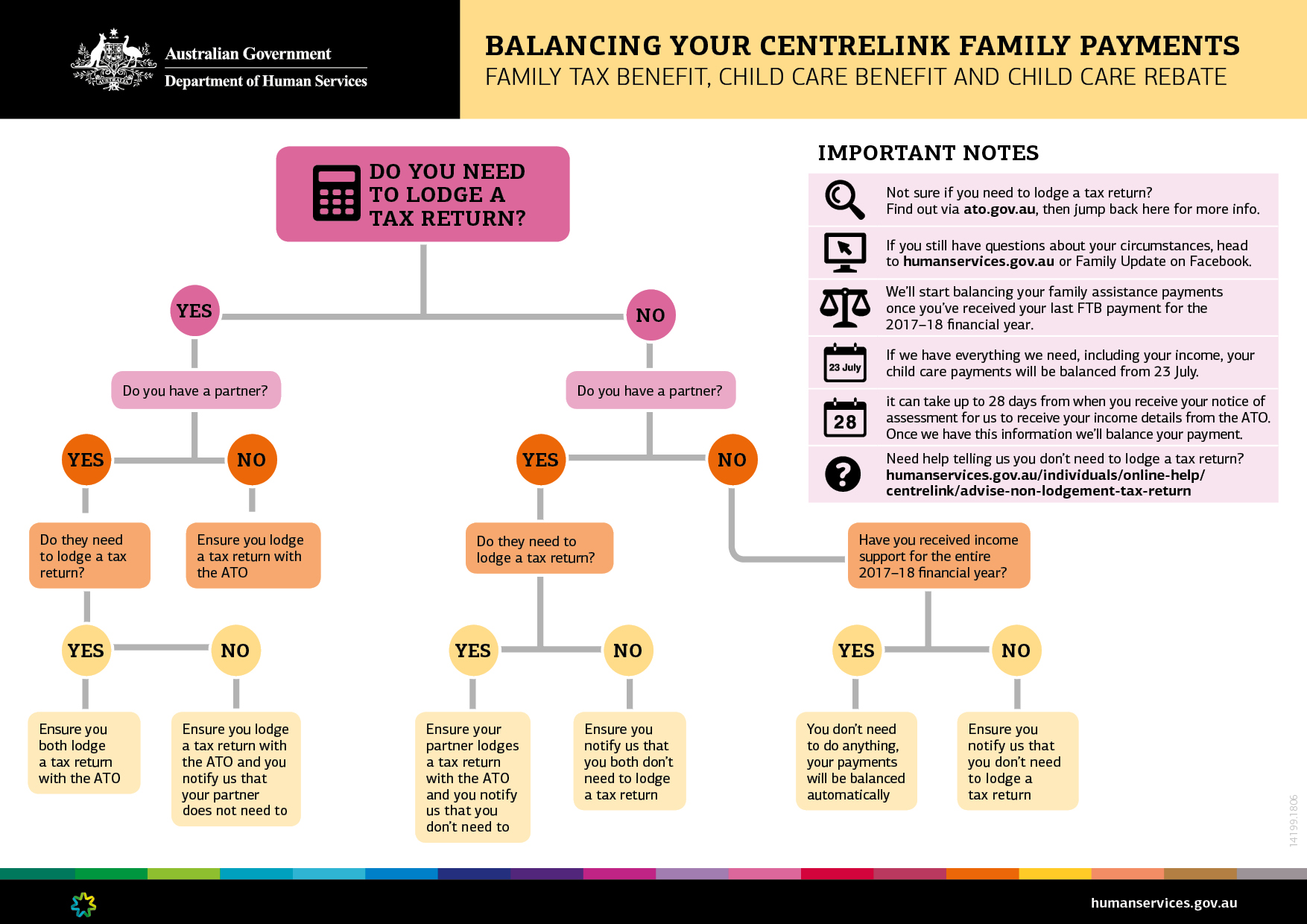 Payment of childcare benefits